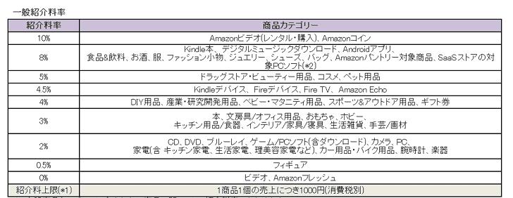 amazon-associate-price-list